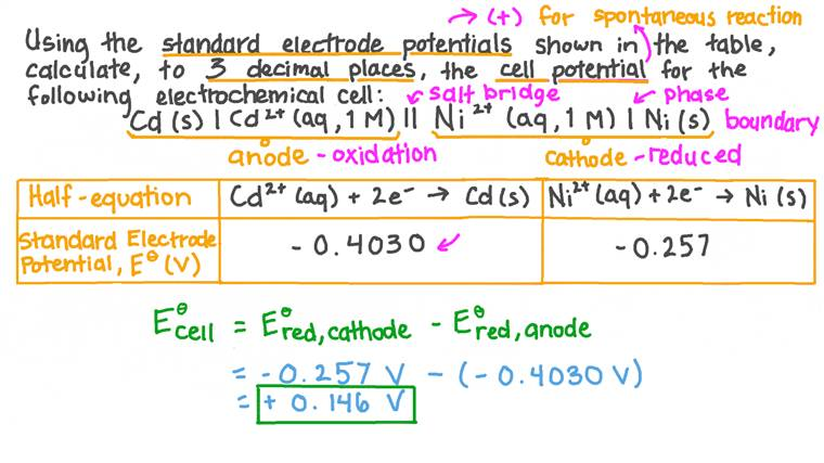 Calculating a Cell Potential from Standard Electrode Potentials of Cadmium and Nickel