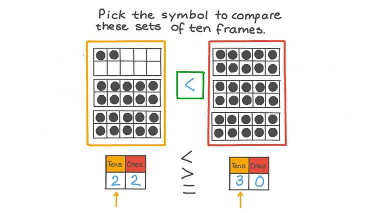 Using Ten Frames to Compare Sets Beyond 10