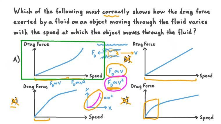 Représentation graphique de la force de résistance sur un objet se déplaçant dans un fluide