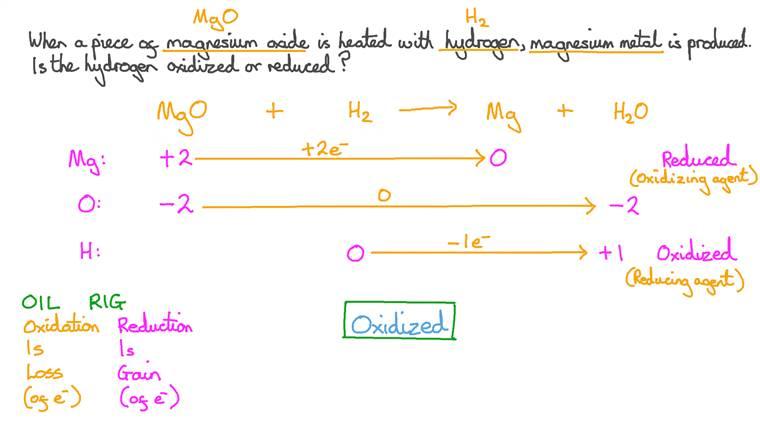 Identifier l'espèce oxydée dans la réaction entre l'oxyde de magnésium et l'hydrogène