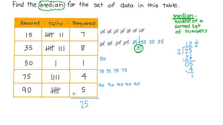 Finding the Median for a Data Set in a Frequency Table Involving Tally Marks