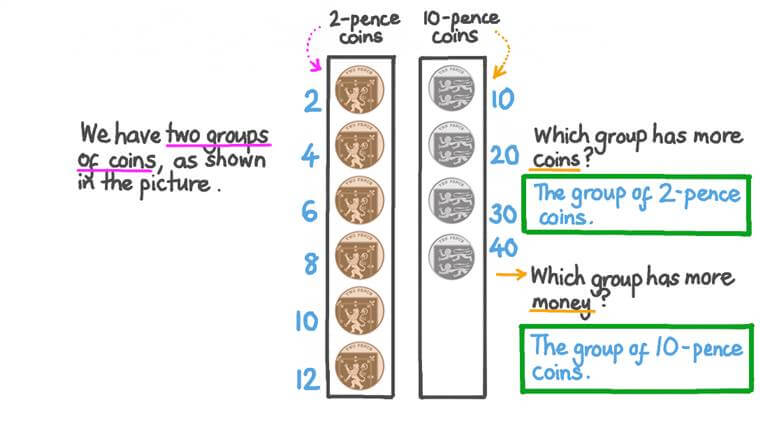 Comparing Two Groups of Pence and Identifying the Group That Has More Money
