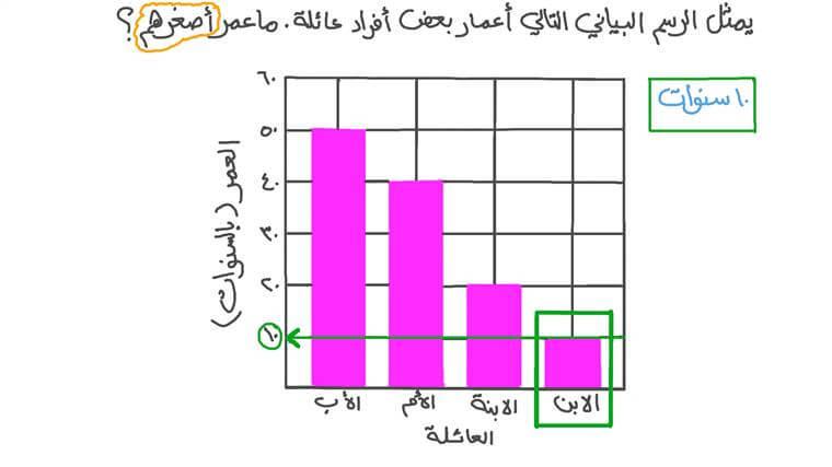 مقارنة وقراءة بيانات من أعمدة بيانية ذات أربع فئات