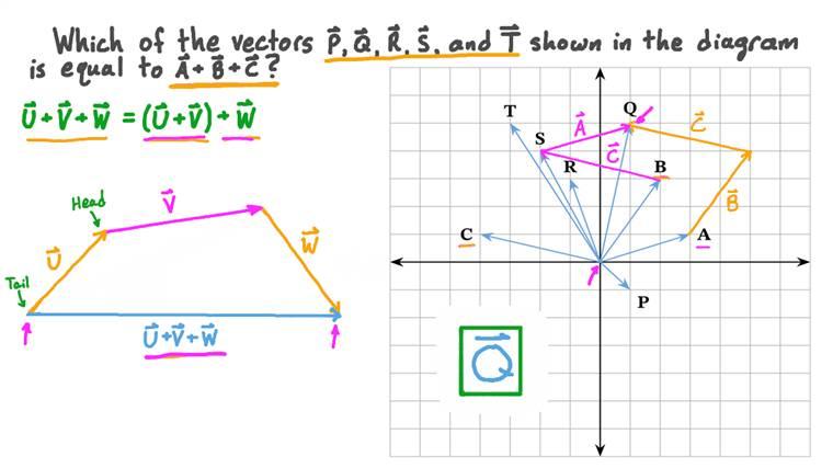 Additionner trois vecteurs graphiquement