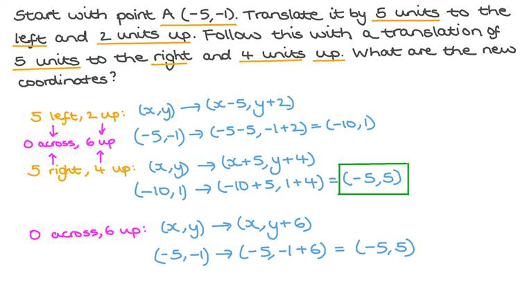 Understanding the Effect of Translation to a Point