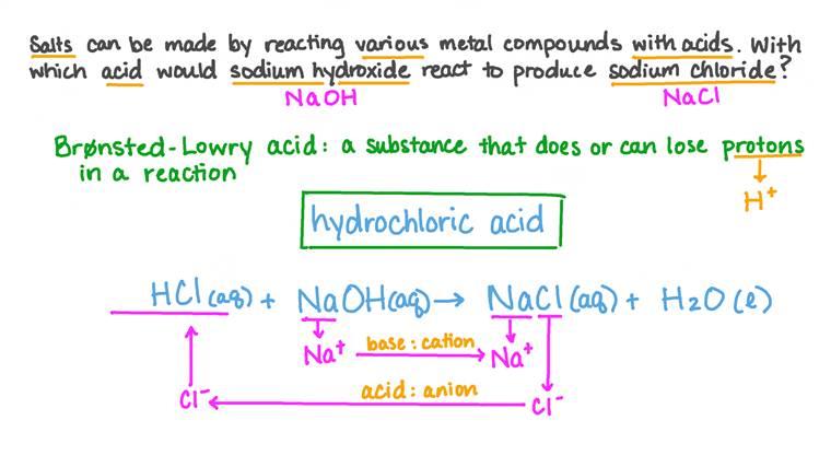 Identifier l'acide requis pour fabriquer un sel spécifique
