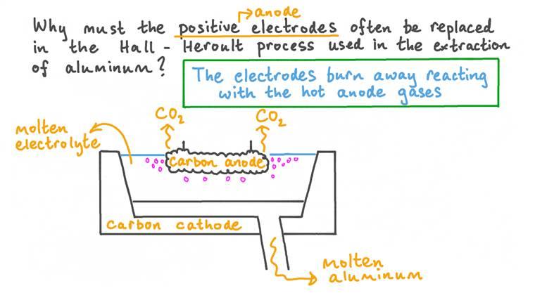 Expliquer pourquoi il est nécessaire de remplacer l'anode dans le procédé Hall-Héroult