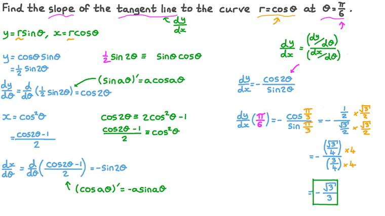 Finding the Slope of the Tangent to a Polar Curve at a Certain Point