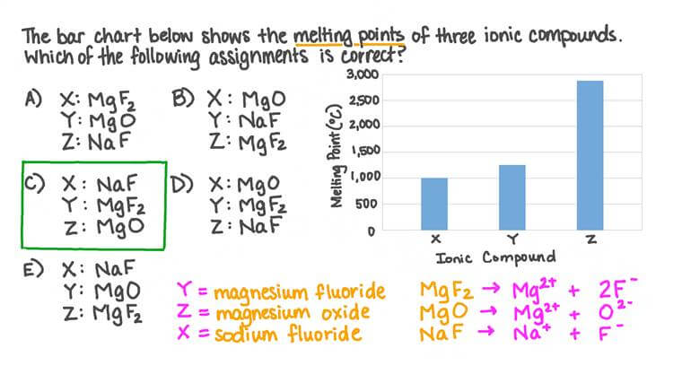 Comprendre comment la charge ionique affecte les points de fusion des composés ioniques