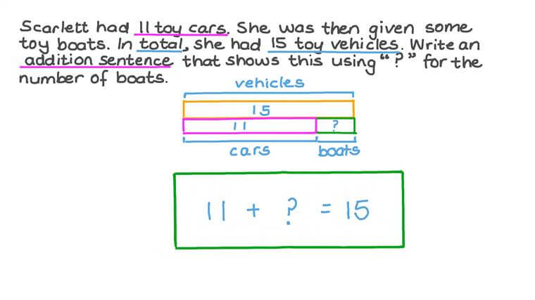Writing Addition Equations with an Unknown for Word Problems Involving Numbers up to 20