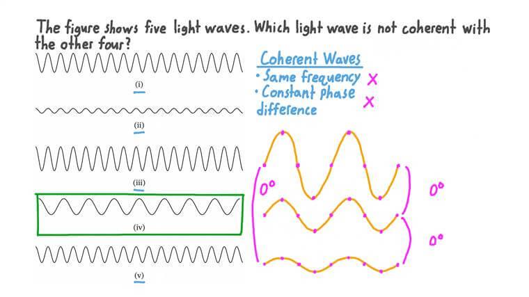 Trouver l'onde lumineuse qui n'est pas cohérente avec les quatre autres