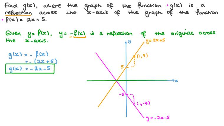 Identifying the Equation of a Graph After a Reflection