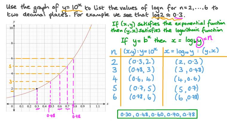 Reading Values of Logarithms from Graphs
