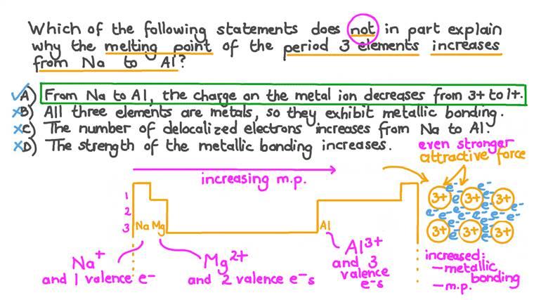 Expliquer pourquoi le point de fusion des métaux de la période trois augmente du groupe 1 au groupe 13