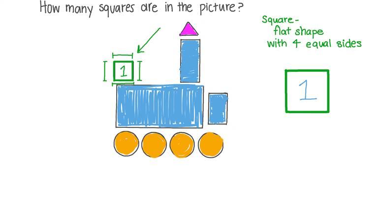 Identificar el número de cuadrados en una figura dada