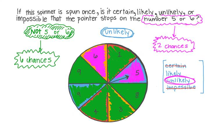 Determining the Certain, Likely, Unlikely, or Impossible Events in an Experiment Involving Spinners