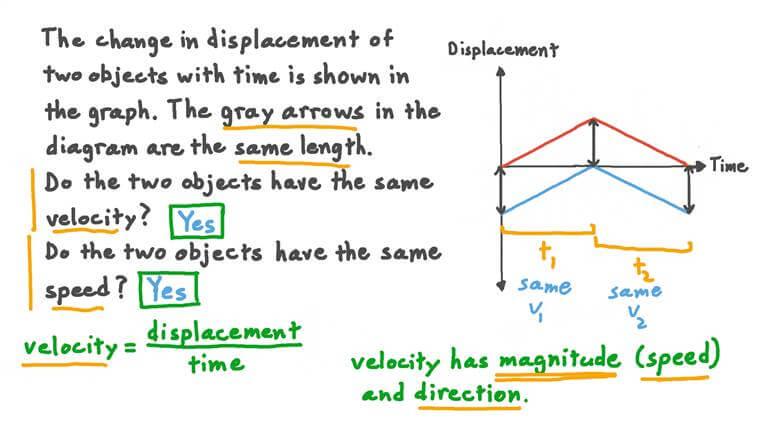 Utilisation de courbes déplacement-temps pour interpréter le vecteur vitesse et la vitesse