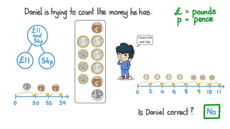 Finding the Total Amount of Money by Counting Different Coins