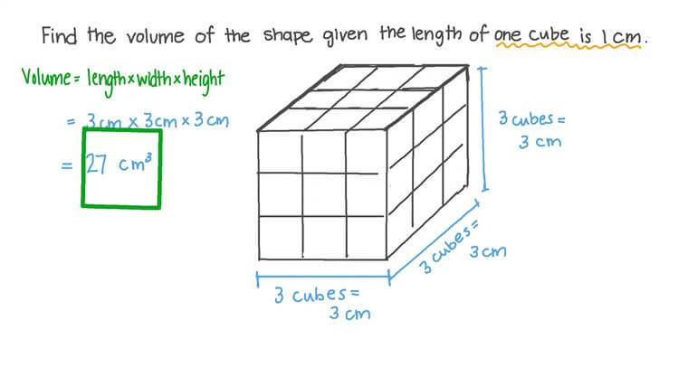 Finding the Volume of a Cube given Its Edge Length