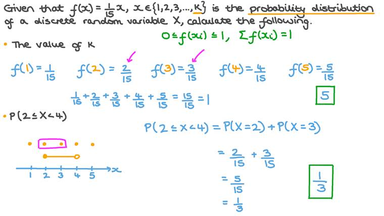 Finding an Unknown in the Probability Distribution of a Discrete Random Variable