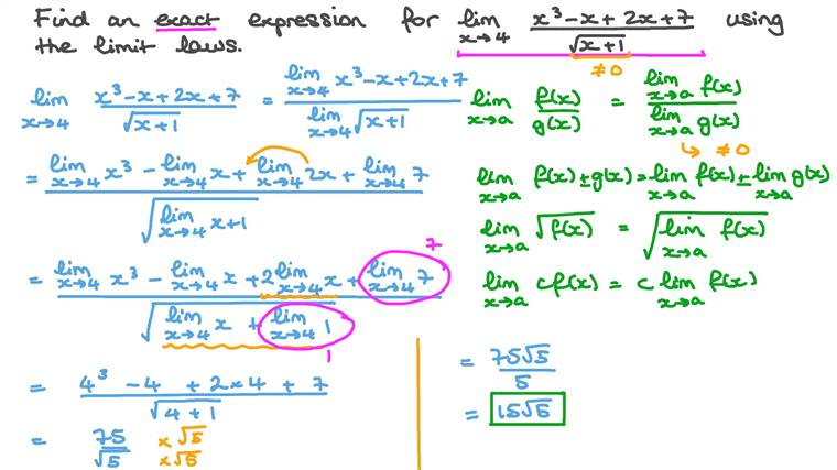 Evaluating Limits Using Limit Laws