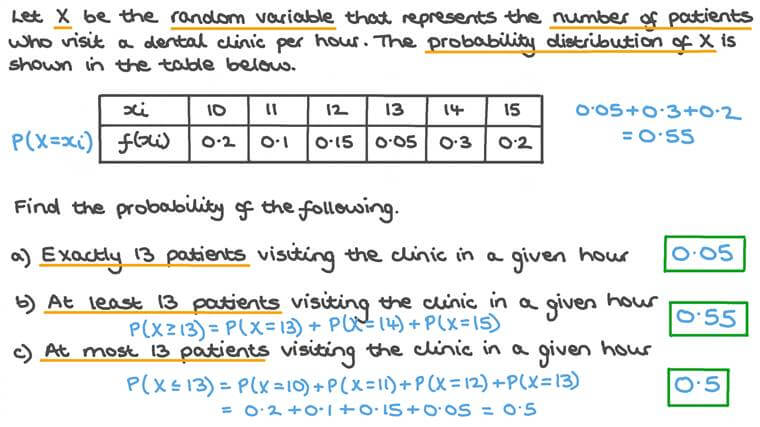 Using the Probability Distribution of a Discrete Random Variable to Find Probabilities