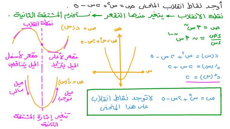 إيجاد قيمة نقطة الانقلاب على منحنى الدالة التربيعية إذا كانت موجودة