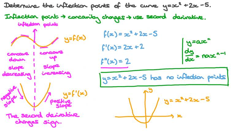 Finding the Inflection Point on the Curve of a Quadratic Function If It Exists