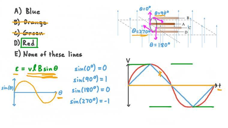 Différence de potentiel variable au fil du temps dans un conducteur droit se déplaçant dans un champ magnétique uniforme