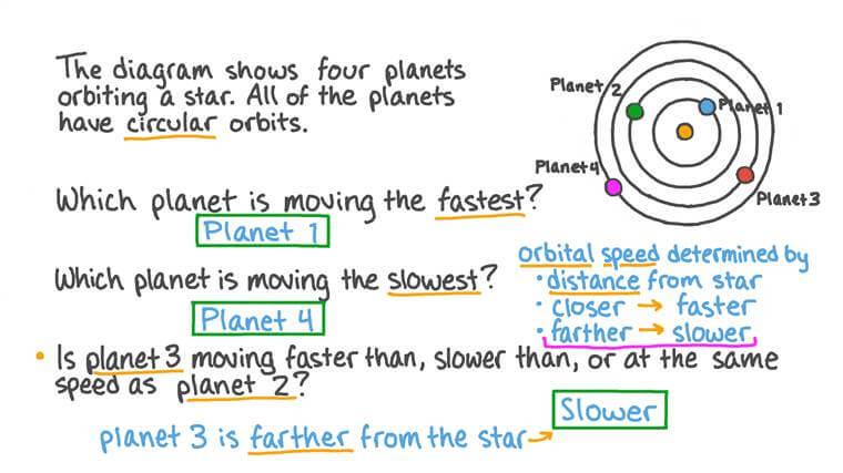 Comprendre la vitesse orbitale