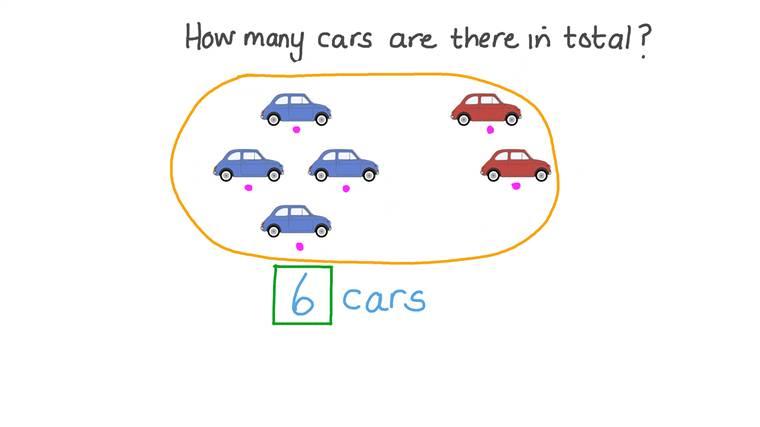 Contando Grupos de Objetos para Determinar a Soma de Dois Números
