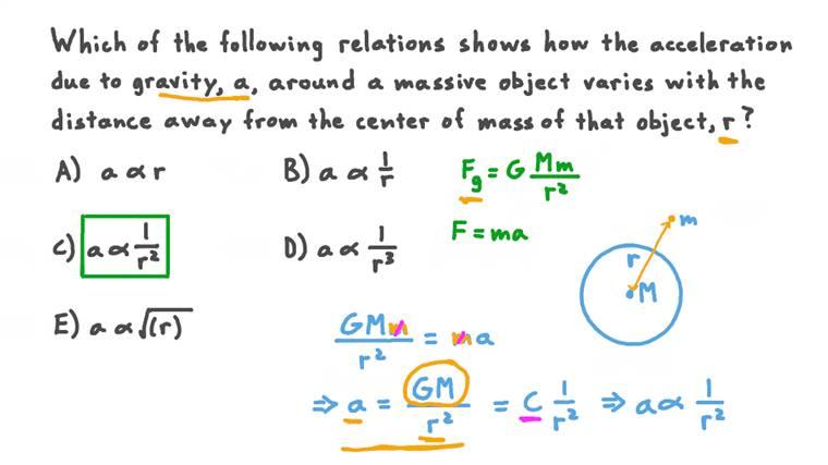 Déterminer la relation entre l'accélération due à la gravité et la distance