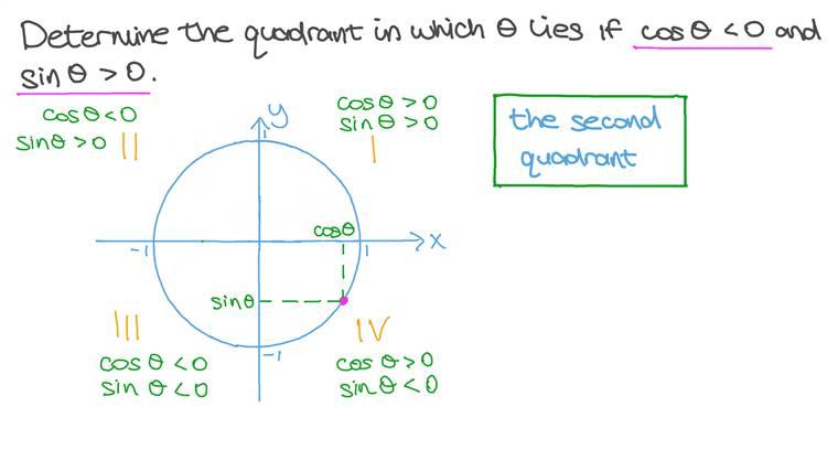 Determinando o Quadrante em que um Ângulo se Encontra dados Duas de suas Razões Trigonométricas