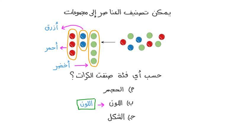 تصنيف العناصر حسب اللون