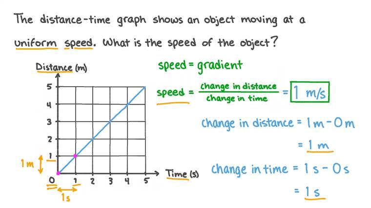 Calcul de la vitesse d'un objet à partir d'un graphique distance-temps