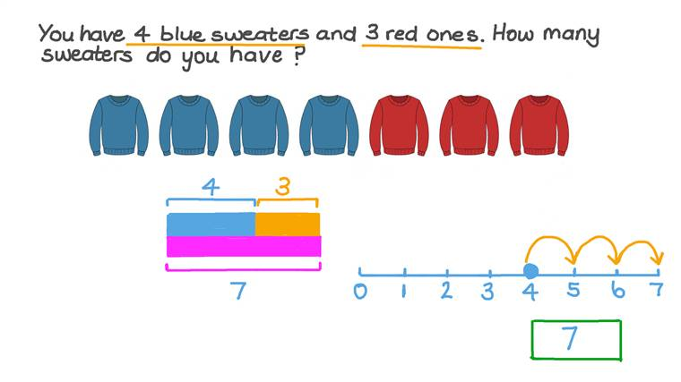 Solving Addition Word Problems Represented by Pictures