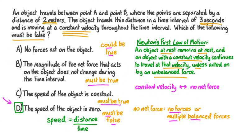 Understanding Newton's First Law of Motion
