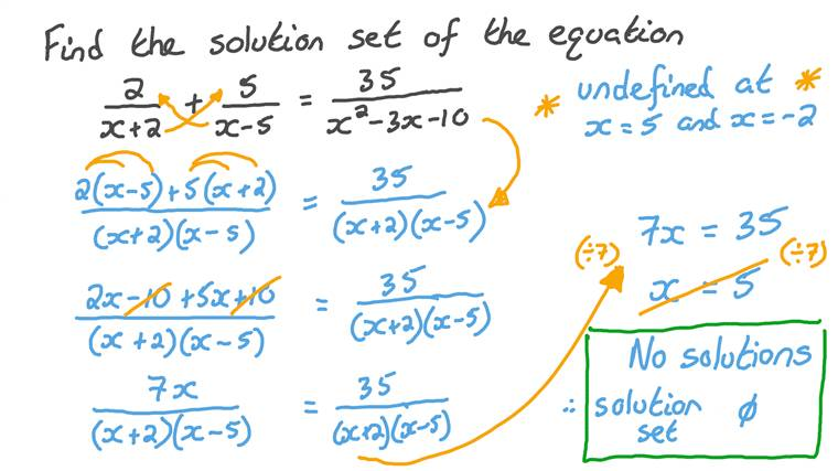 Extraneous Solutions with Rationals