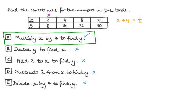Using Tables to Identify a Relationship between Two Variables