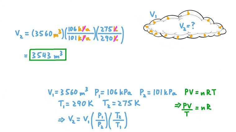 Refroidissement et compression d'un nuage