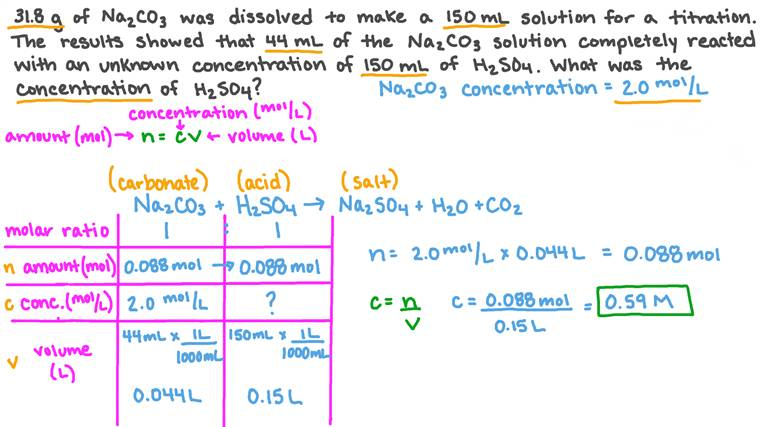 Determining the Concentration of Sulfuric Acid Via Titration with Sodium Carbonate