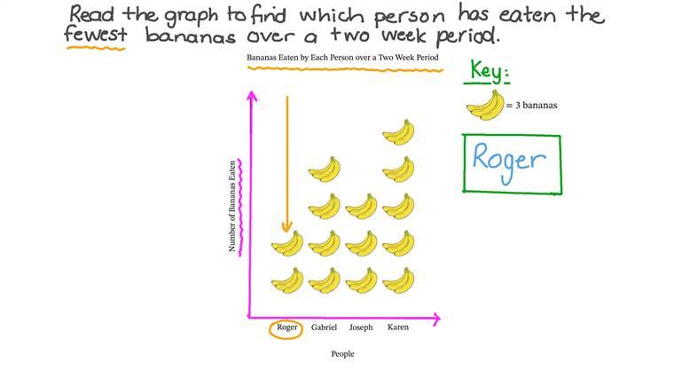 Representar datos usando gráficos