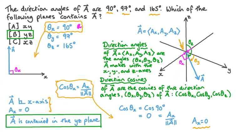 Determining the Plane That Contains a Given Vector Using the Direction Angles of Vectors
