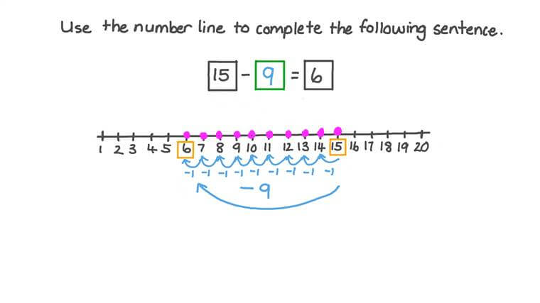 Contar hacia atrás en una recta numérica para encontrar el número faltante en una resta