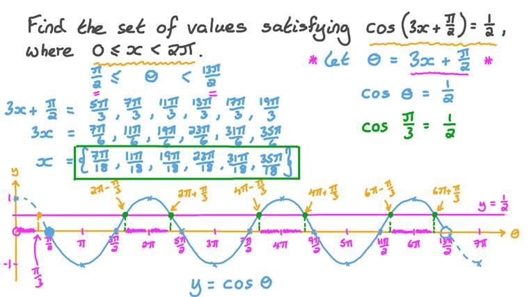 Solving Trigonometric Equations Involving Special Angles