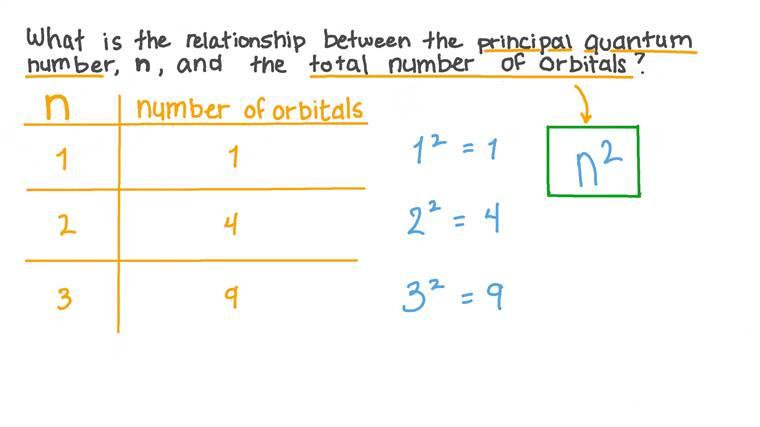 Calcul du nombre d'orbitales atomiques à partir du nombre quantique principal
