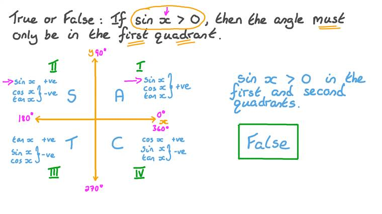 Identifying the Quadrants in which the Sine Function is Positive or Negative