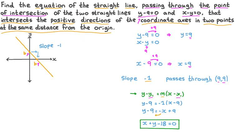 Finding the Equation of a Straight Line in Coordinate Geometry