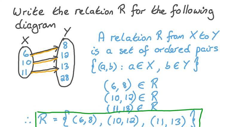 Écrire des relations à partir de diagrammes fléchés