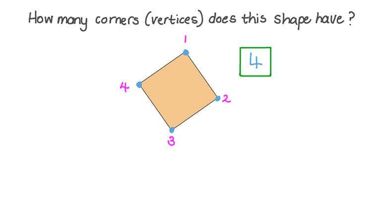 Contar los vértices de una figura plana